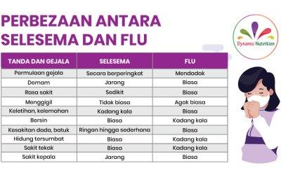Perbezaan antara Selesema dan Flu