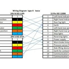 7 Pin To 4 Trailer Adapter Wiring Diagram 2006 Chevy Silverado Stock Radio Coil 4.5mt 15 2×7 24v Tpe Plugs. Iveco Wiring. | Dynaflex (united Kingdom)