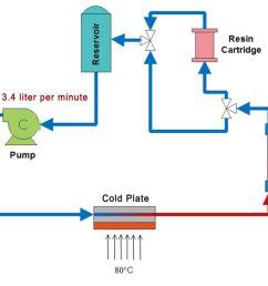 low electrical conductivity liquid coolants for electronics cooling dynalene inc  [ 1750 x 1256 Pixel ]