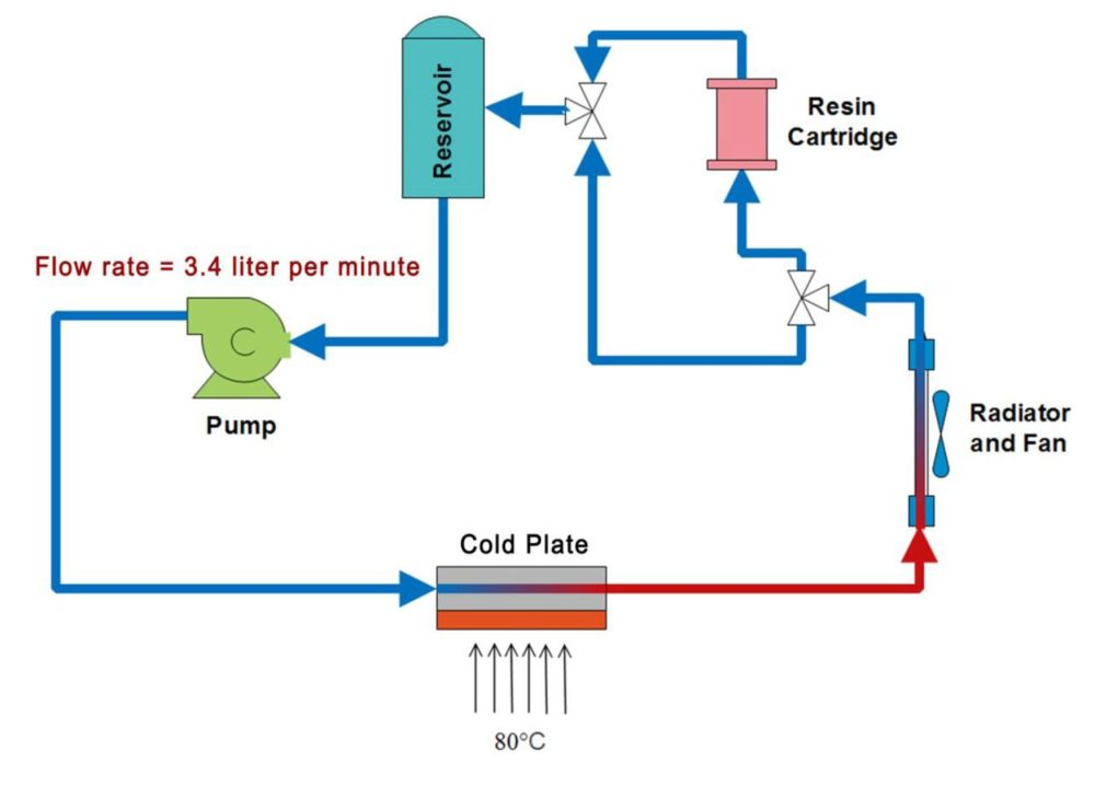 medium resolution of low electrical conductivity liquid coolants for electronics cooling dynalene inc