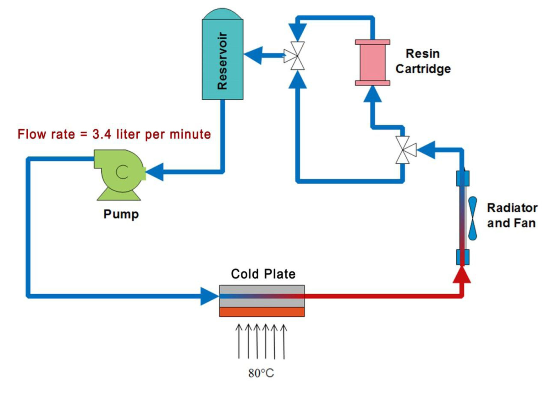 hight resolution of low electrical conductivity liquid coolants for electronics cooling dynalene inc
