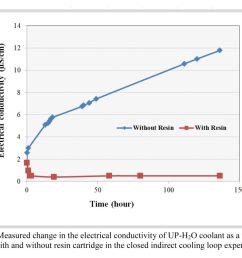 figure 6 shows the change in the measured electrical conductivity of the fluid samples when stirred with the resin sample the conductivity of the water  [ 1024 x 800 Pixel ]