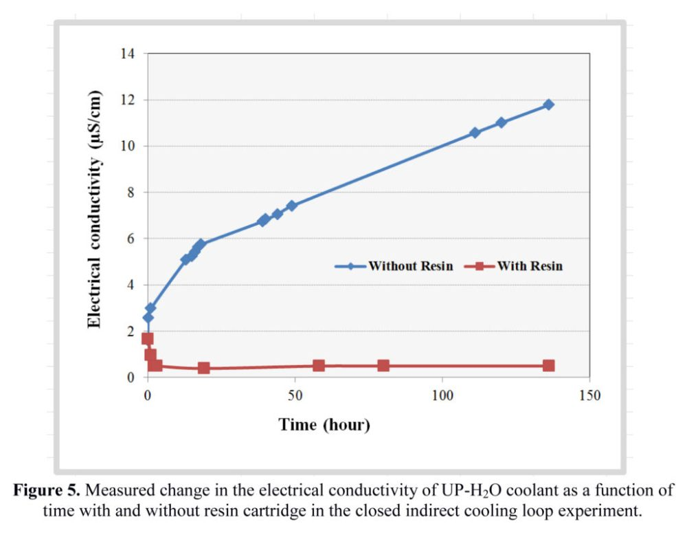 medium resolution of figure 6 shows the change in the measured electrical conductivity of the fluid samples when stirred with the resin sample the conductivity of the water