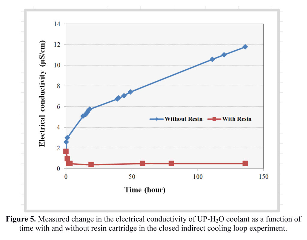 hight resolution of figure 6 shows the change in the measured electrical conductivity of the fluid samples when stirred with the resin sample the conductivity of the water