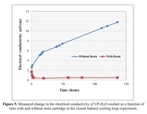 small resolution of figure 6 shows the change in the measured electrical conductivity of the fluid samples when stirred with the resin sample the conductivity of the water