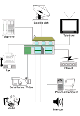 home circuit wiring diagrams kenwood kdc mp345u diagram 2 a house for audio and video schematic dynamic l c jamie gannon lighting circuits