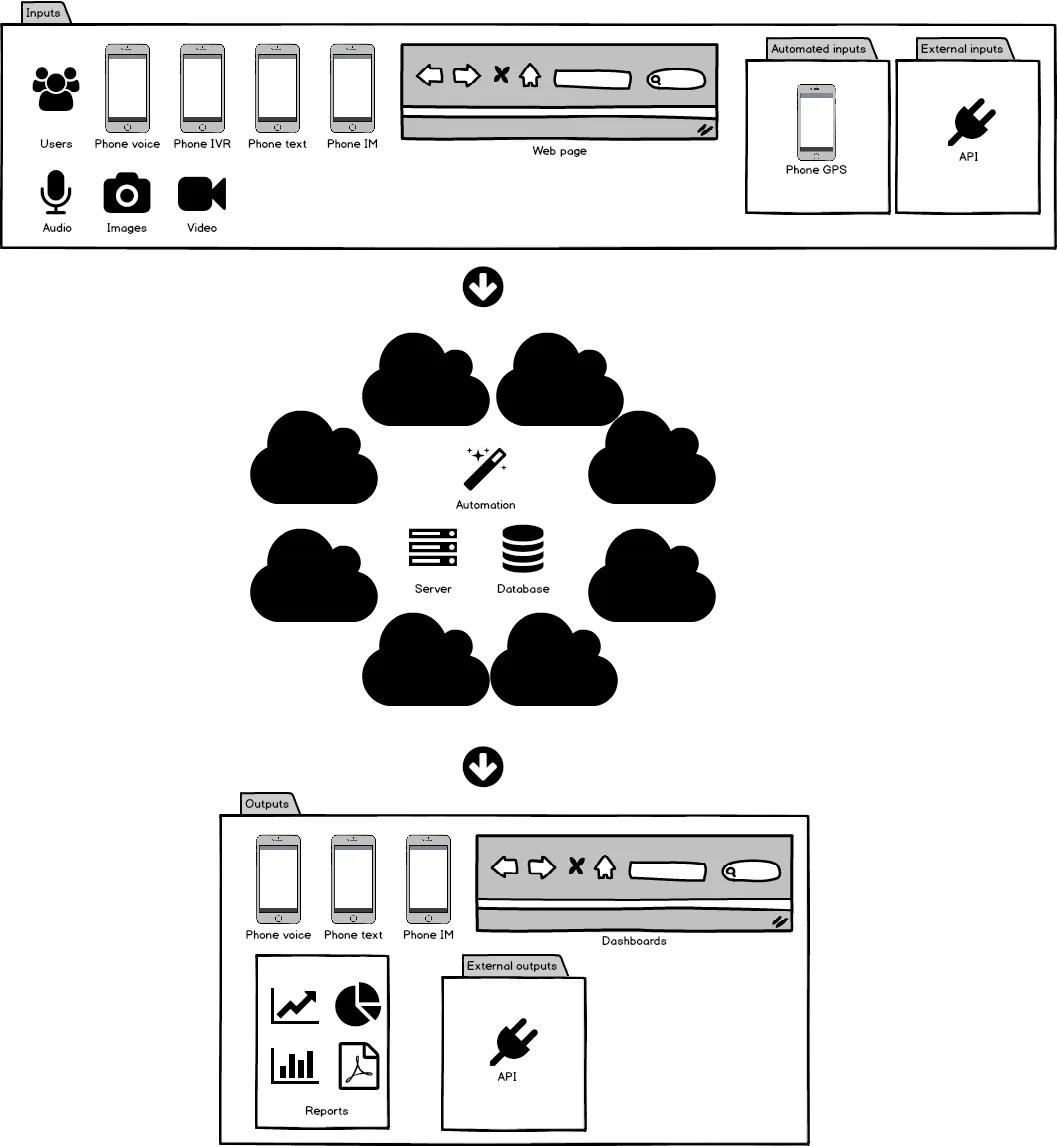 Bespoke Software Apps