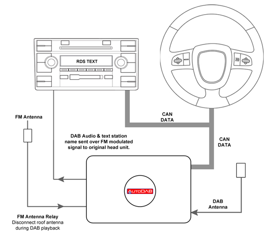 AutoDAB Car Digital Radio Tuner DAB Adaptor for Vauxhall