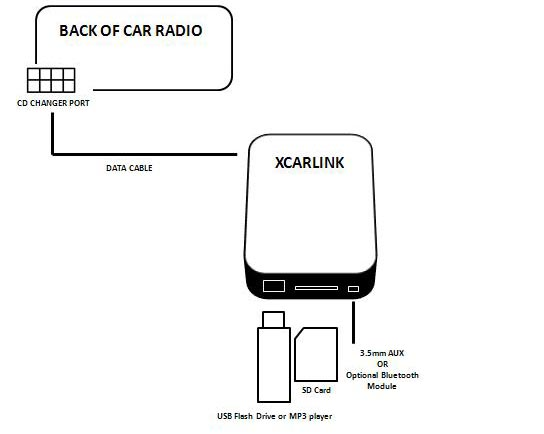 XCARLINK Car USB SD Adaptor For Honda Accord Civic CR-V