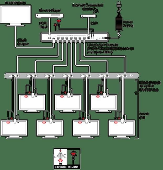 . CYP HDBaseT Splitter 1x8. 1x HDMI Input, 1x HDMI Output, 7x