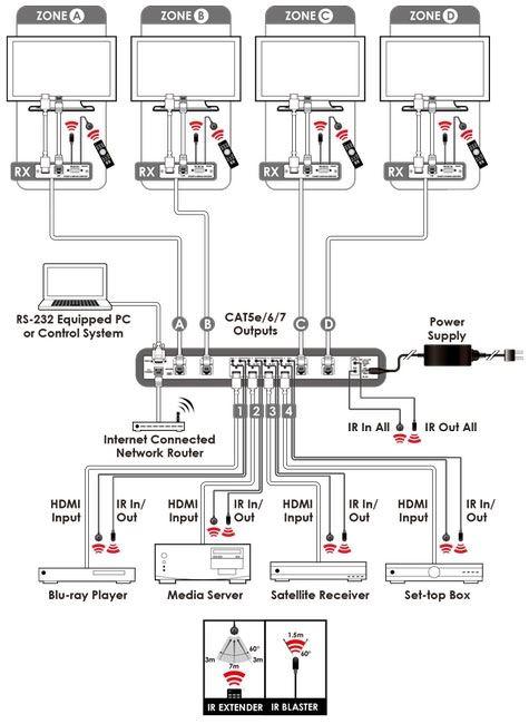 . CYP HDMI 4K2K HDBaseT 4x4 Matrix Supports 1080p up to