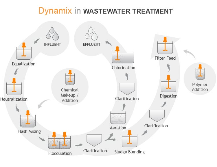 Wastewater Mixers & Waste Water Treatment Equipment