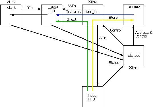 is one application circuit of sn65lvds386 if you need more