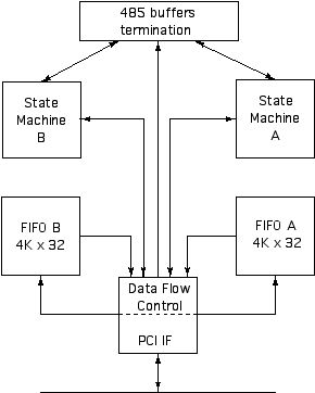 Bi-Directional Serial IO Parallel Data Interface PMC