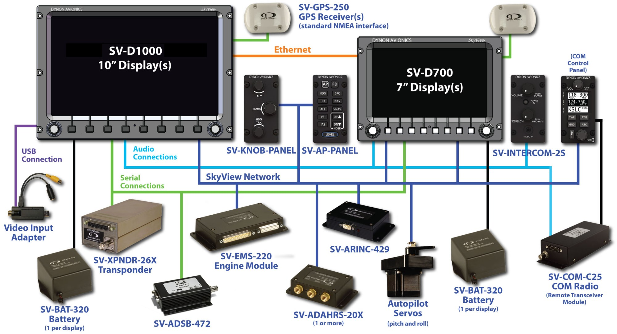 hight resolution of wiring harness each skyview display comes with a main wiring harness it consists of