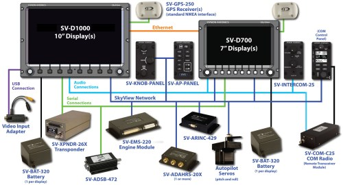 small resolution of wiring harness each skyview display comes with a main wiring harness it consists of
