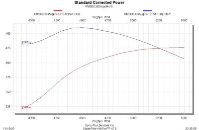 Engine Dyno Test Engine Analyzer Wiring Diagram ~ Odicis