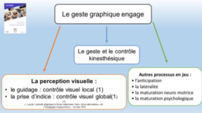 Graphisme de l'observation à la remédiation geste graphique