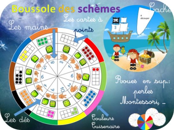 scheme-nombre-etude-subitisation-Montessori