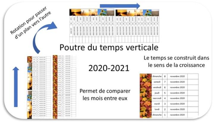 poutre du temps verticale 2020-2021