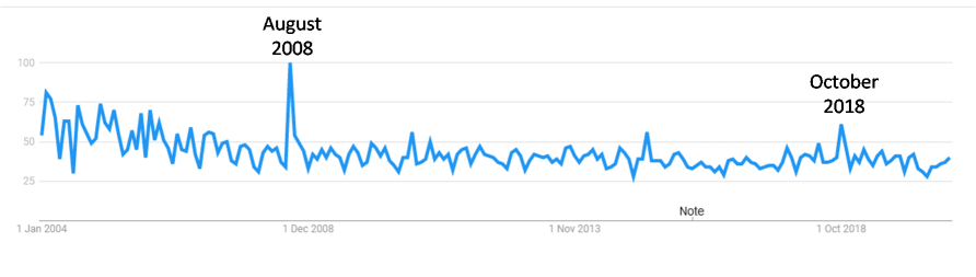 Dyspraxia Google Search Trends