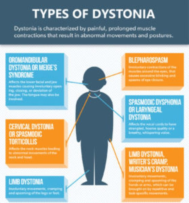 Types of Dystonia2
