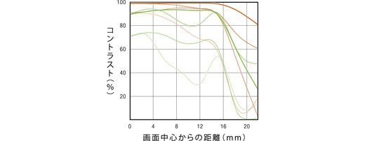 Minolta AF 16mm F2.8 FishEye A-mount lens info