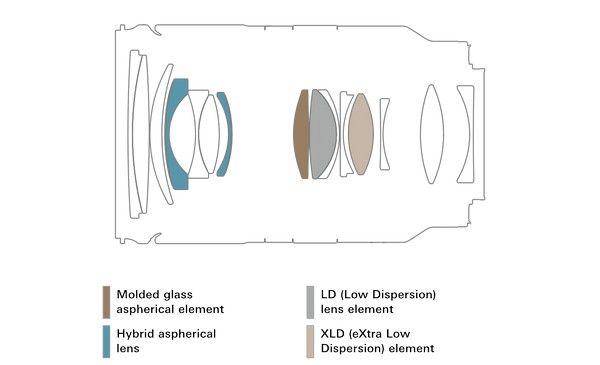 Tamron 28-75mm F2.8 Di III RXD E-mount lens info