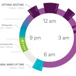 Calculer votre cycle circadien