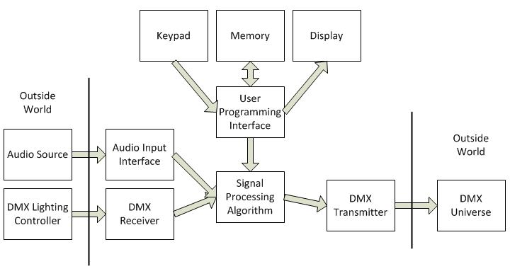 Music-Visualizing DMX Controller