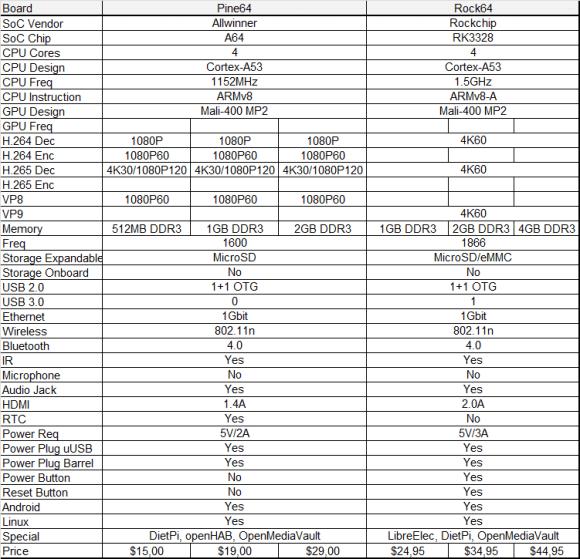 Tabuľka porovnania Pine64