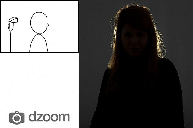 Los 25 Esquemas de Iluminacin Ms Usados en Retrato