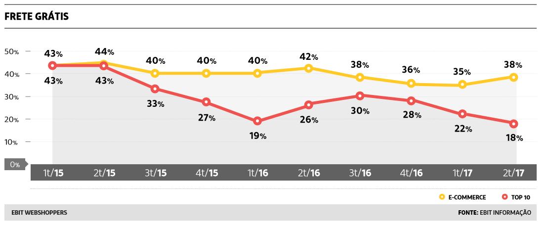 Porcentagem de oferta de frete grátis no mercado de e-commerce do primeiro trimestre de 2015 até o segundo trimestre de 2017