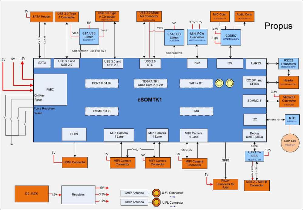 medium resolution of tegra 4 block diagram wiring diagram forward tegra 3 block diagram