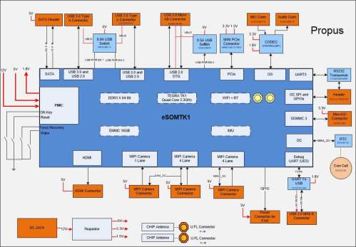 small resolution of tegra 4 block diagram wiring diagram forward tegra 3 block diagram