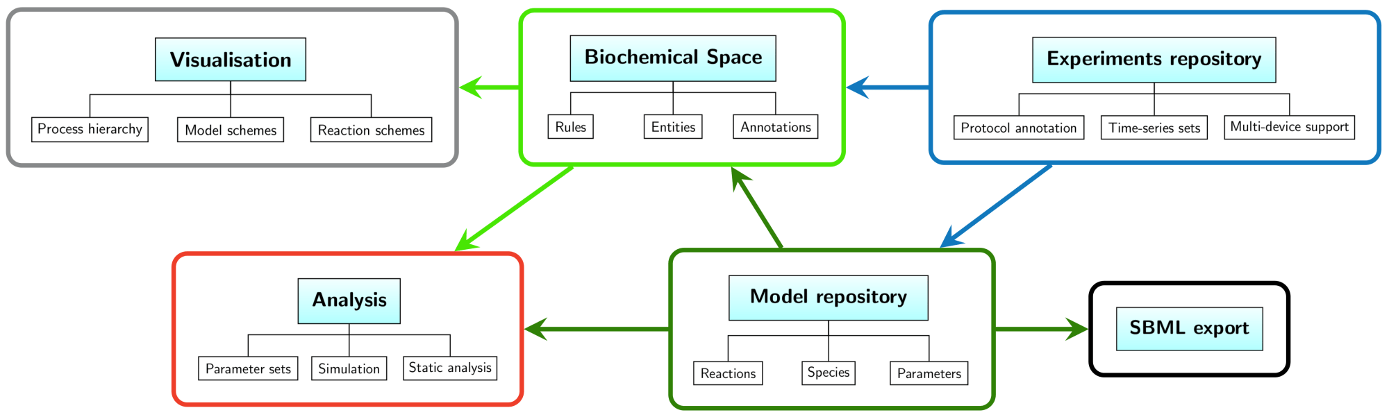 hight resolution of the main goal of the platform is to connect the world of biological knowledge with benefits of mathematical description of dynamic processes