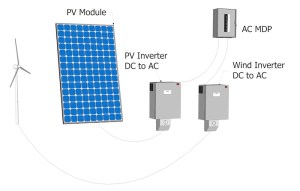 PV System Types and Components | AE 868: Commercial Solar