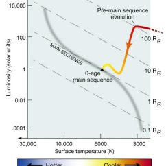 Hertzsprung Russell Diagram Activity Wiring For Ac Unit Stellar Evolutionary Tracks In The Hr Astronomy 801 Graphic Showing Track Of Sun On An From Its Protostar Phase