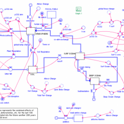 Complicated Water Cycle Diagram Simple Human Eye Lab 6: Carbon Modeling | Earth 103: In The Future