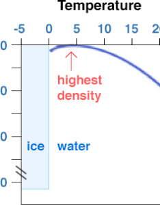 Graph shows how density goes down as temperature up also thermal expansion and earth water science society rh  educationu