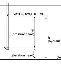 2 components of hydraulic head datum 2 groundwater level it splits at point [ 1376 x 934 Pixel ]