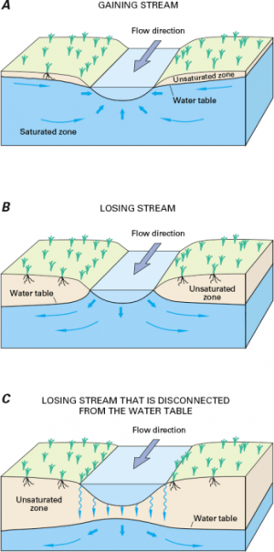 Surface WaterGroundwater interaction | EARTH 111: Water