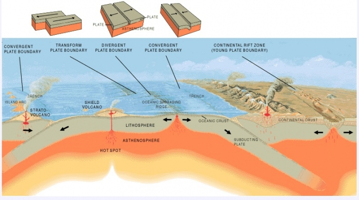 tsunami diagram with labels wiring for solar panels grid tie how are tsunamis generated earth 501 contemporary controversies schematic illustrating three types of plate boundaries