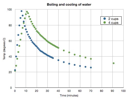 Specific Heat Capacity of Water | Earth 501: Contemporary Controversies in the Earth Sciences