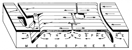 block diagram plate tectonics