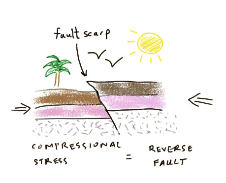 3 types of faults diagram apexi afc neo wiring earth 520 plate tectonics and people foundations solid science