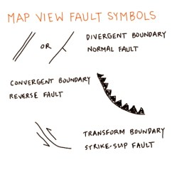 3 Types Of Faults Diagram 2002 Gm Stereo Wiring Earth 520 Plate Tectonics And People Foundations Solid Contact The Instructor If You Have Difficulty Viewing This Image