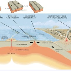 3 Types Of Faults Diagram Meyer Plow E60 Wiring Earth 520 Plate Tectonics And People Foundations Solid Contact The Instructor If You Have Difficulty Viewing This Image