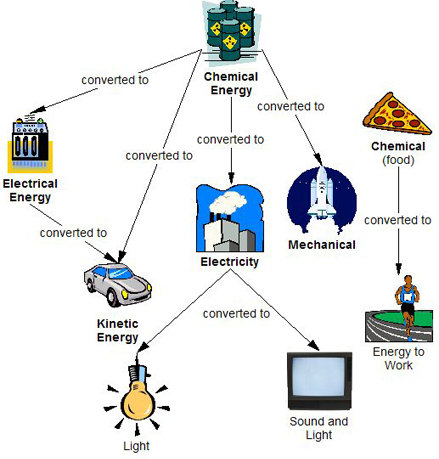energy transformation diagram examples solar wiring for rv conversion egee 102 conservation and environmental of day to transformations