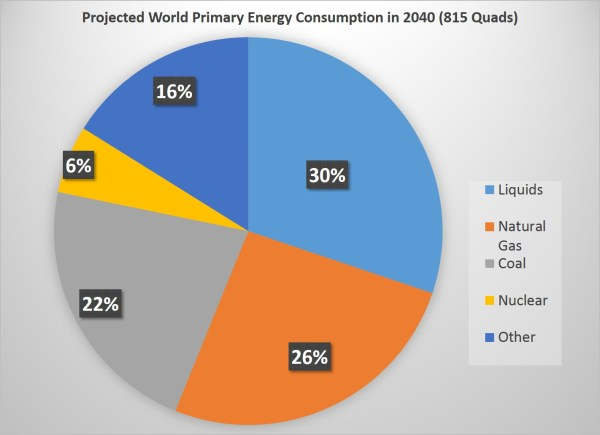 Current World Energy Sources